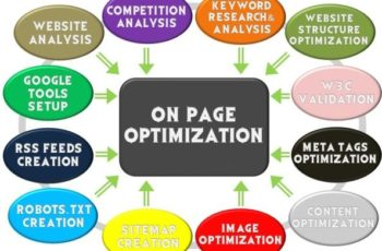 15 Points to do On Page Seo in Wordpress